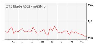 Wykres zmian popularności telefonu ZTE Blade A602