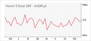 Wykres zmian popularności telefonu Honor 9 Dual SIM