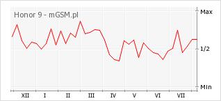 Wykres zmian popularności telefonu Honor 9