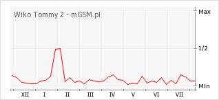 Wykres zmian popularności telefonu Wiko Tommy 2