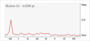 Wykres zmian popularności telefonu Bluboo S1