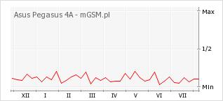 Wykres zmian popularności telefonu Asus Pegasus 4A