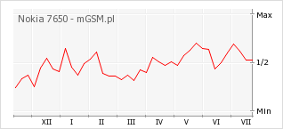 Wykres zmian popularności telefonu Nokia 7650