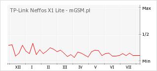 Wykres zmian popularności telefonu TP-Link Neffos X1 Lite