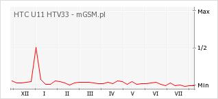 Wykres zmian popularności telefonu HTC U11 HTV33