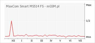Wykres zmian popularności telefonu MaxCom Smart MS514 FS