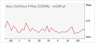 Wykres zmian popularności telefonu Asus Zenfone 4 Max ZC554KL