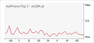 Wykres zmian popularności telefonu myPhone Flip 3