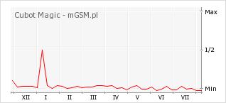 Wykres zmian popularności telefonu Cubot Magic