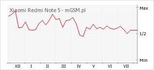 Wykres zmian popularności telefonu Xiaomi Redmi Note 5