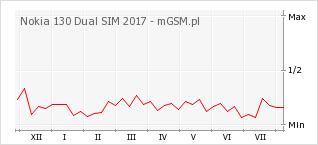 Wykres zmian popularności telefonu Nokia 130 Dual SIM 2017