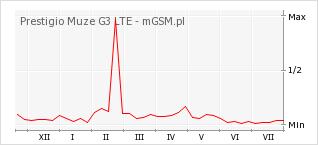 Wykres zmian popularności telefonu Prestigio Muze G3 LTE