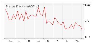 Wykres zmian popularności telefonu Meizu Pro 7
