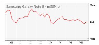 Wykres zmian popularności telefonu Samsung Galaxy Note 8