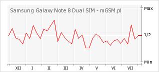 Wykres zmian popularności telefonu Samsung Galaxy Note 8 Dual SIM