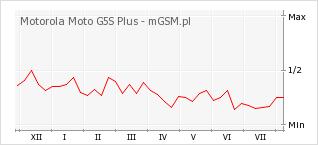 Wykres zmian popularności telefonu Motorola Moto G5S Plus
