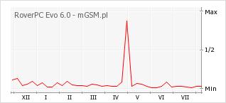 Wykres zmian popularności telefonu RoverPC Evo 6.0