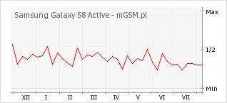 Wykres zmian popularności telefonu Samsung Galaxy S8 Active