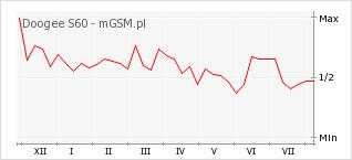 Wykres zmian popularności telefonu Doogee S60