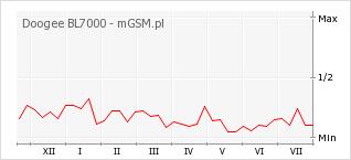 Wykres zmian popularności telefonu Doogee BL7000