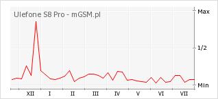 Wykres zmian popularności telefonu Ulefone S8 Pro