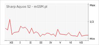 Wykres zmian popularności telefonu Sharp Aquos S2