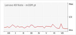 Wykres zmian popularności telefonu Lenovo K8 Note