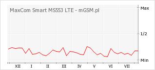 Wykres zmian popularności telefonu MaxCom Smart MS553 LTE