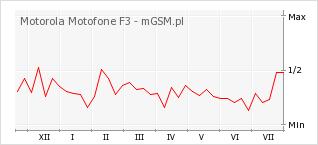 Wykres zmian popularności telefonu Motorola Motofone F3