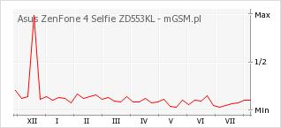 Wykres zmian popularności telefonu Asus ZenFone 4 Selfie ZD553KL
