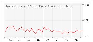 Wykres zmian popularności telefonu Asus ZenFone 4 Selfie Pro ZD552KL