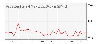 Wykres zmian popularności telefonu Asus Zenfone 4 Max ZC520KL