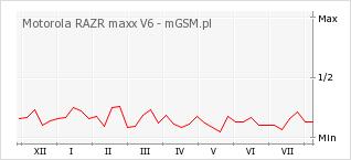 Wykres zmian popularności telefonu Motorola RAZR maxx V6