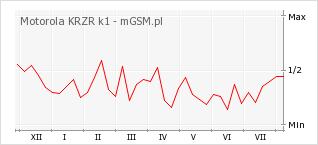 Wykres zmian popularności telefonu Motorola KRZR k1