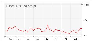 Wykres zmian popularności telefonu Cubot X18