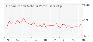 Wykres zmian popularności telefonu Xiaomi Redmi Note 5A Prime