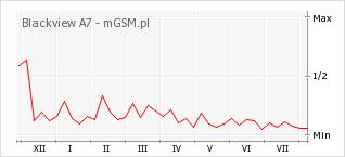 Wykres zmian popularności telefonu Blackview A7