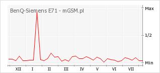 Wykres zmian popularności telefonu BenQ-Siemens E71