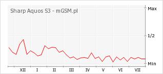 Wykres zmian popularności telefonu Sharp Aquos S3
