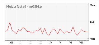Wykres zmian popularności telefonu Meizu Note6