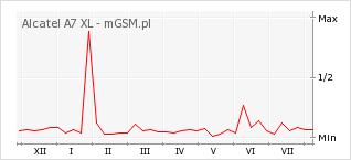 Wykres zmian popularności telefonu Alcatel A7 XL