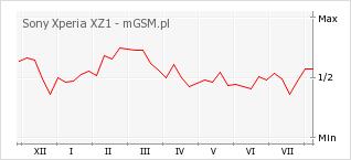 Wykres zmian popularności telefonu Sony Xperia XZ1
