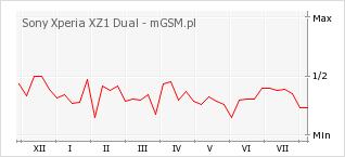 Wykres zmian popularności telefonu Sony Xperia XZ1 Dual
