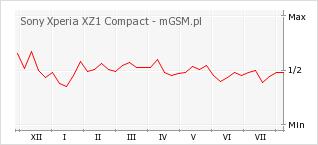 Wykres zmian popularności telefonu Sony Xperia XZ1 Compact