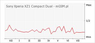 Wykres zmian popularności telefonu Sony Xperia XZ1 Compact Dual