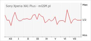 Wykres zmian popularności telefonu Sony Xperia XA1 Plus