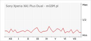 Wykres zmian popularności telefonu Sony Xperia XA1 Plus Dual