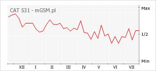 Wykres zmian popularności telefonu CAT S31