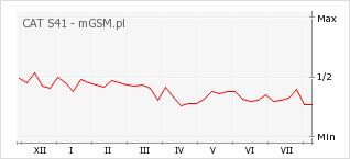 Wykres zmian popularności telefonu CAT S41