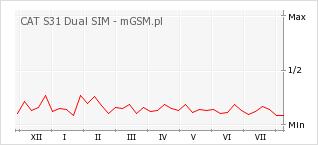 Wykres zmian popularności telefonu CAT S31 Dual SIM